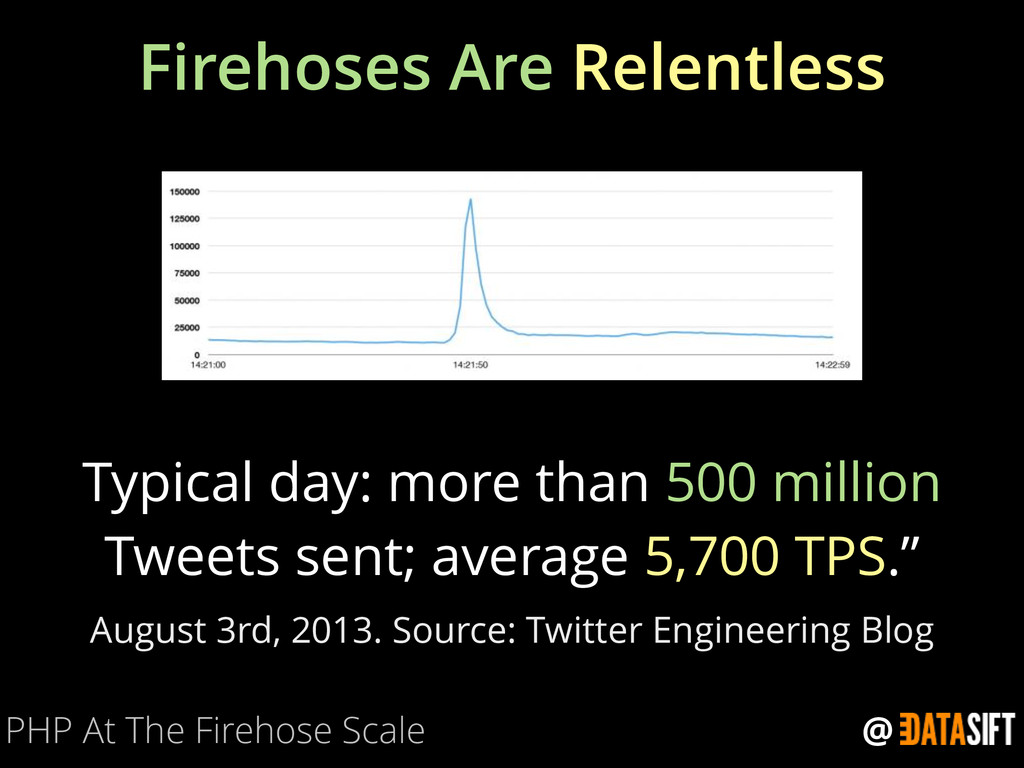 @ Firehoses Are Relentless PHP At The Firehose ...