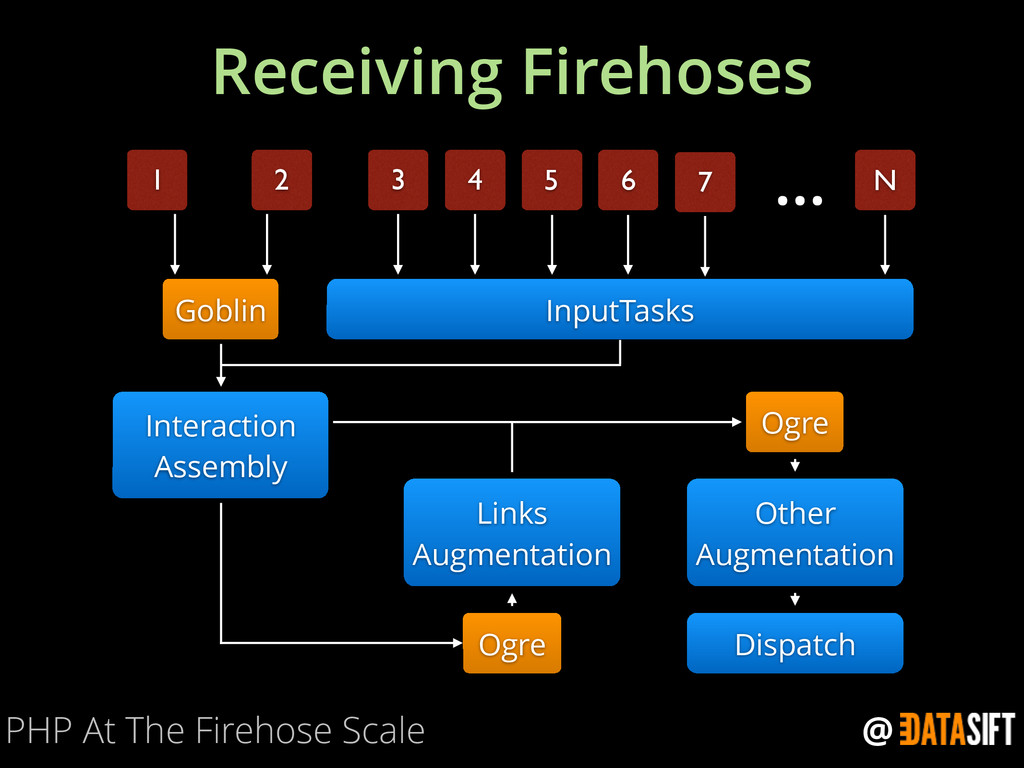 @ Receiving Firehoses PHP At The Firehose Scale...
