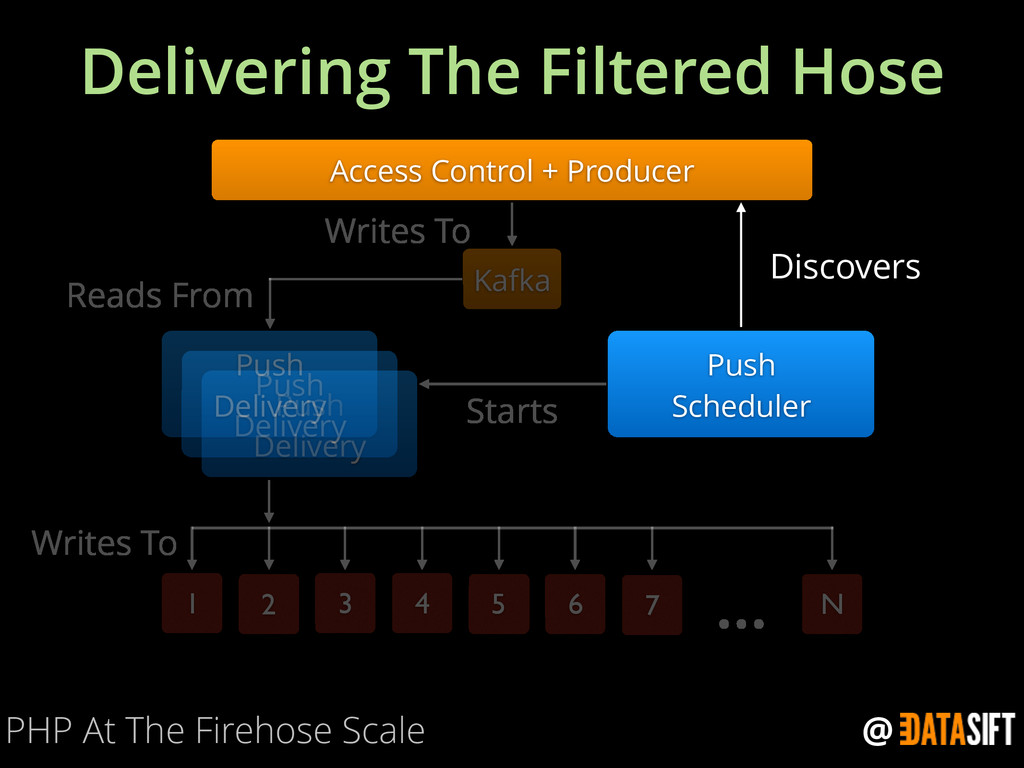 @ Delivering The Filtered Hose PHP At The Fireh...