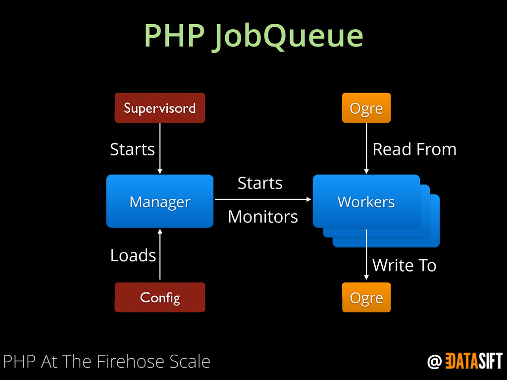 @ Workers PHP JobQueue PHP At The Firehose Scal...