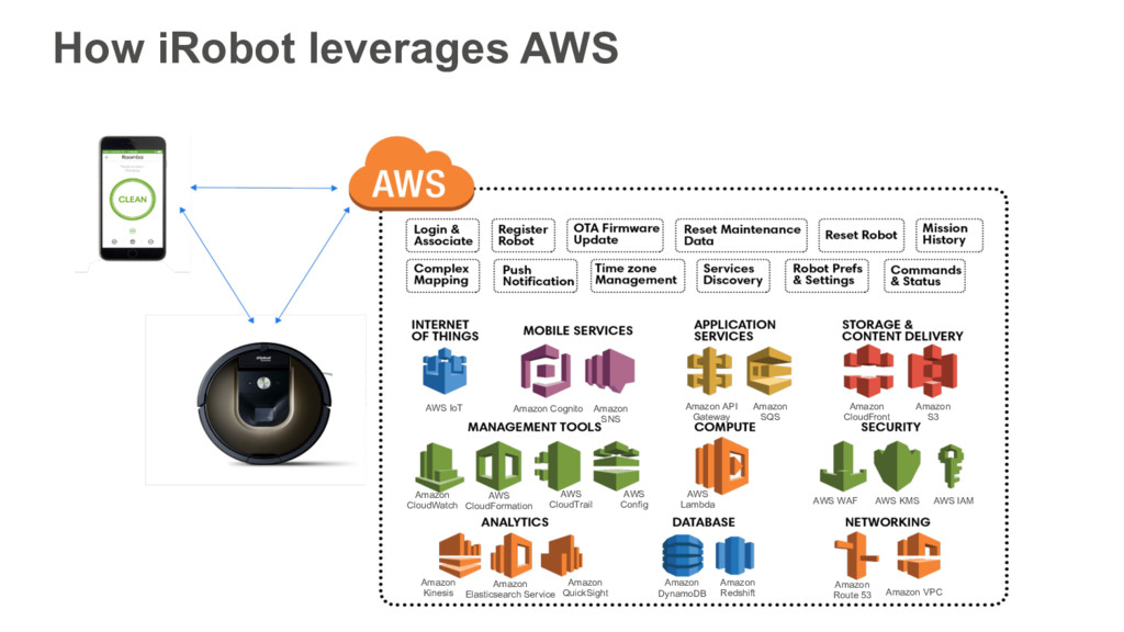 AWS Lambda Amazon CloudFront Amazon S3 Amazon D...