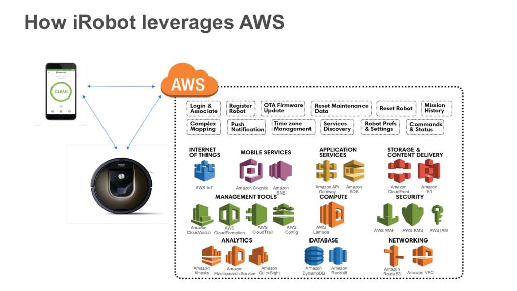 AWS Lambda Amazon CloudFront Amazon S3 Amazon D...