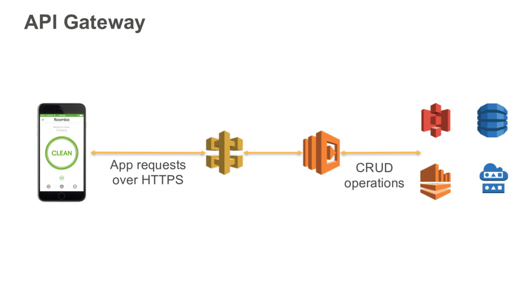 API Gateway App requests over HTTPS CRUD operat...
