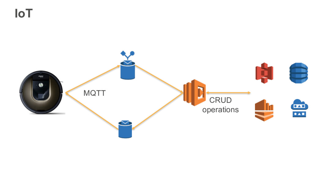 IoT MQTT CRUD operations