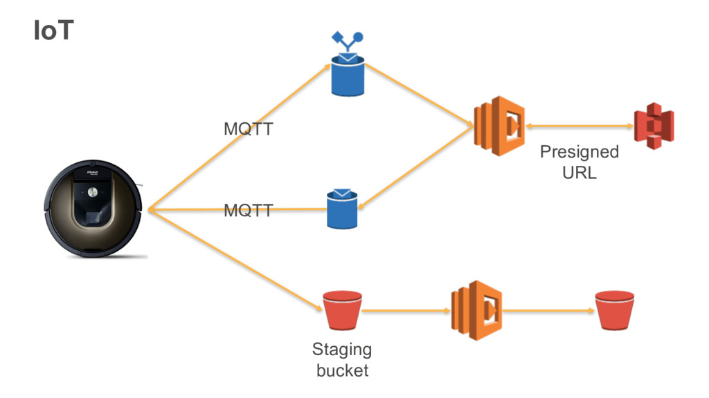 IoT MQTT MQTT Presigned URL Staging bucket