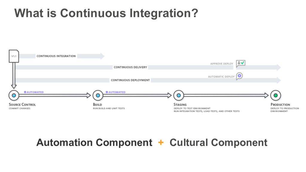 What is Continuous Integration? Automation Comp...