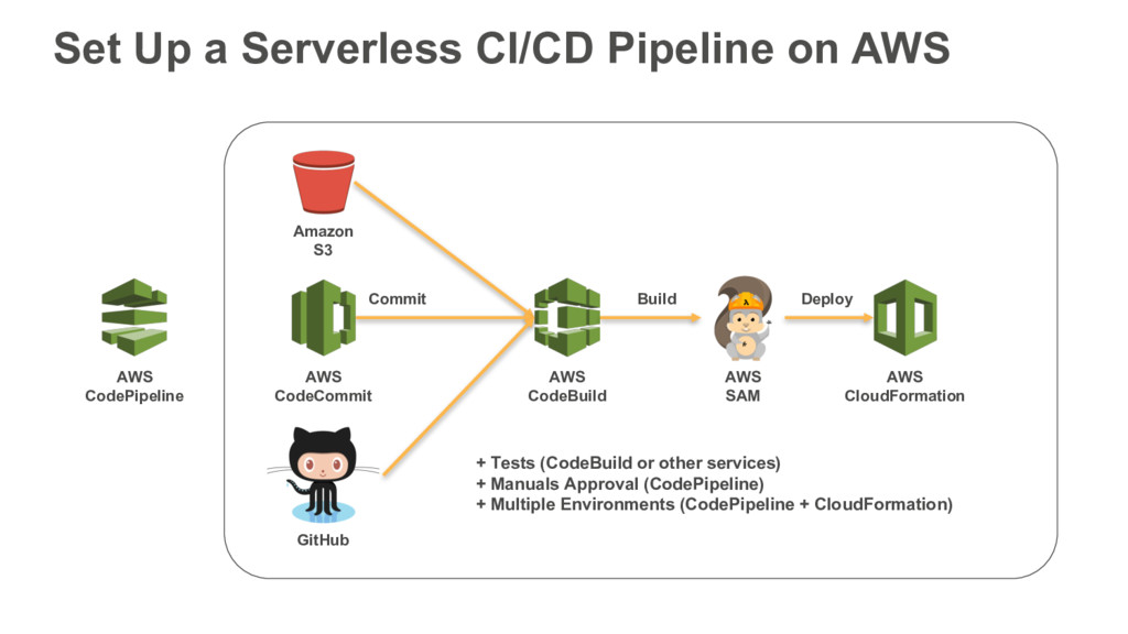 Set Up a Serverless CI/CD Pipeline on AWS AWS C...