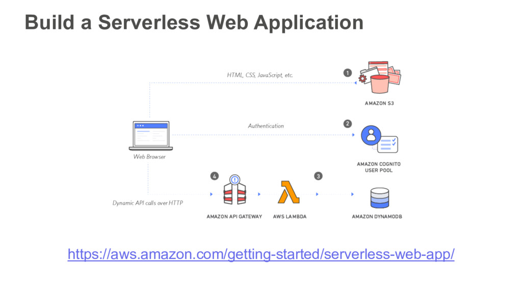Build a Serverless Web Application https://aws....