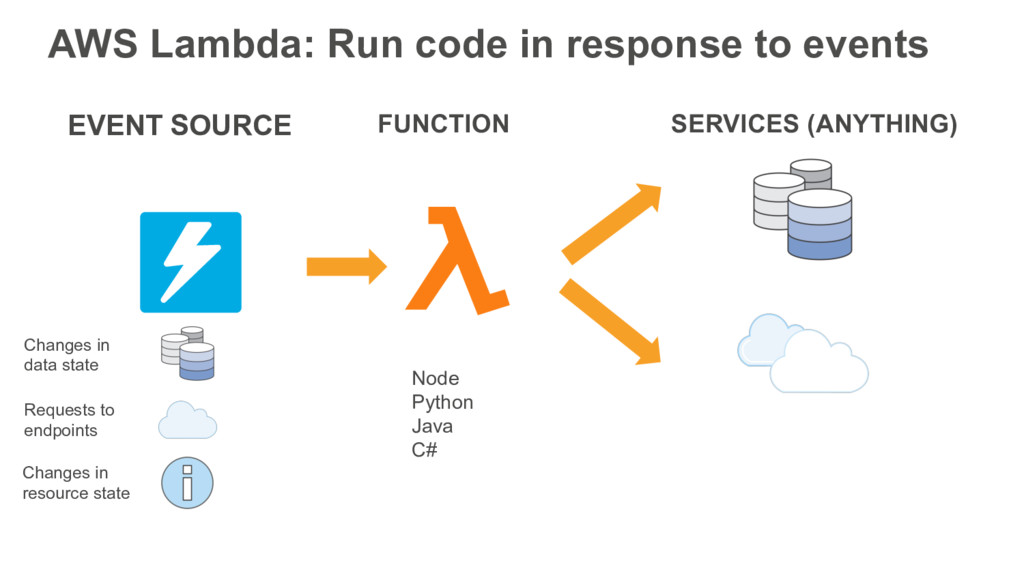 AWS Lambda: Run code in response to events FUNC...