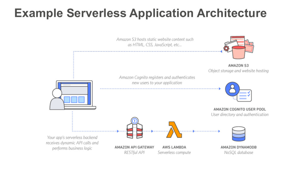 Example Serverless Application Architecture
