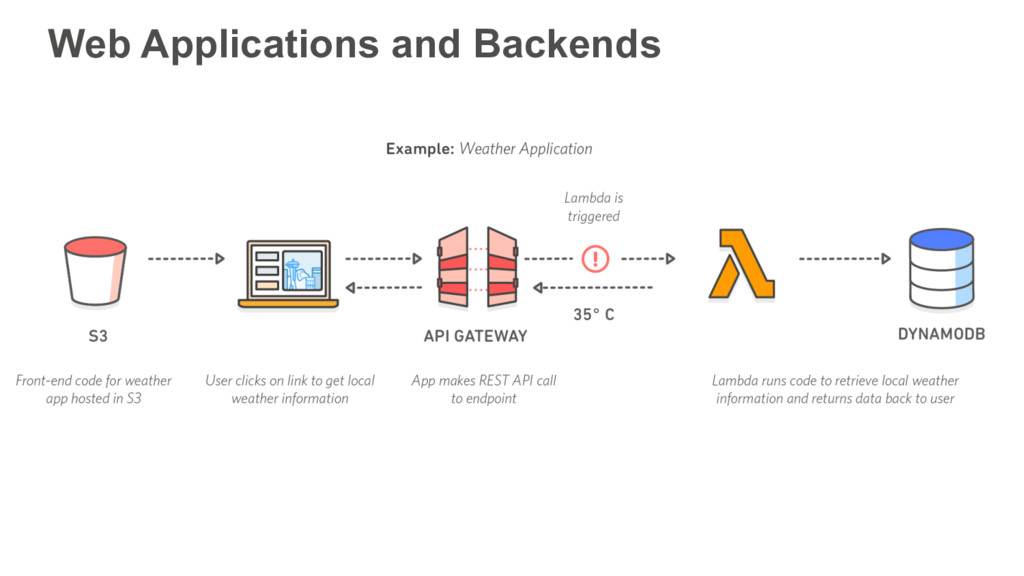 Web Applications and Backends
