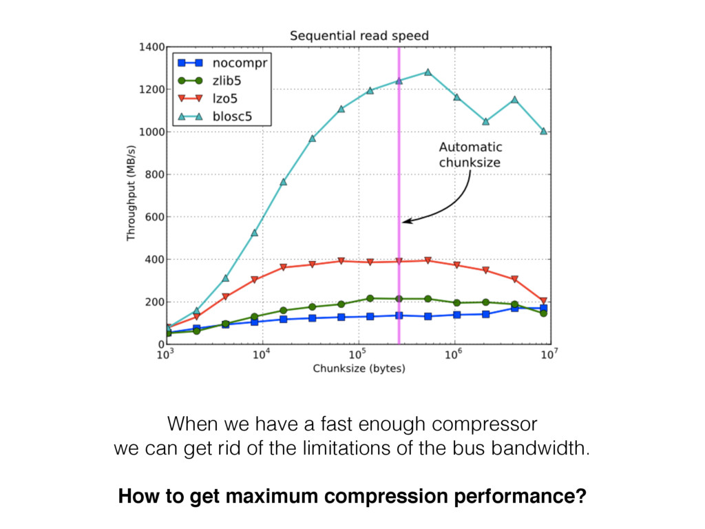 When we have a fast enough compressor we can ge...