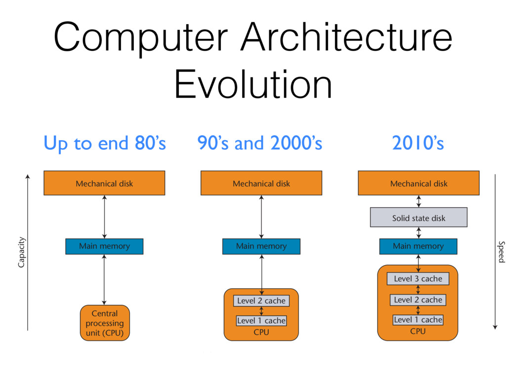 Computer Architecture Evolution Up to end 80's ...