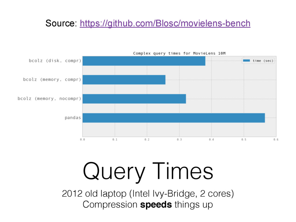 Query Times 2012 old laptop (Intel Ivy-Bridge, ...