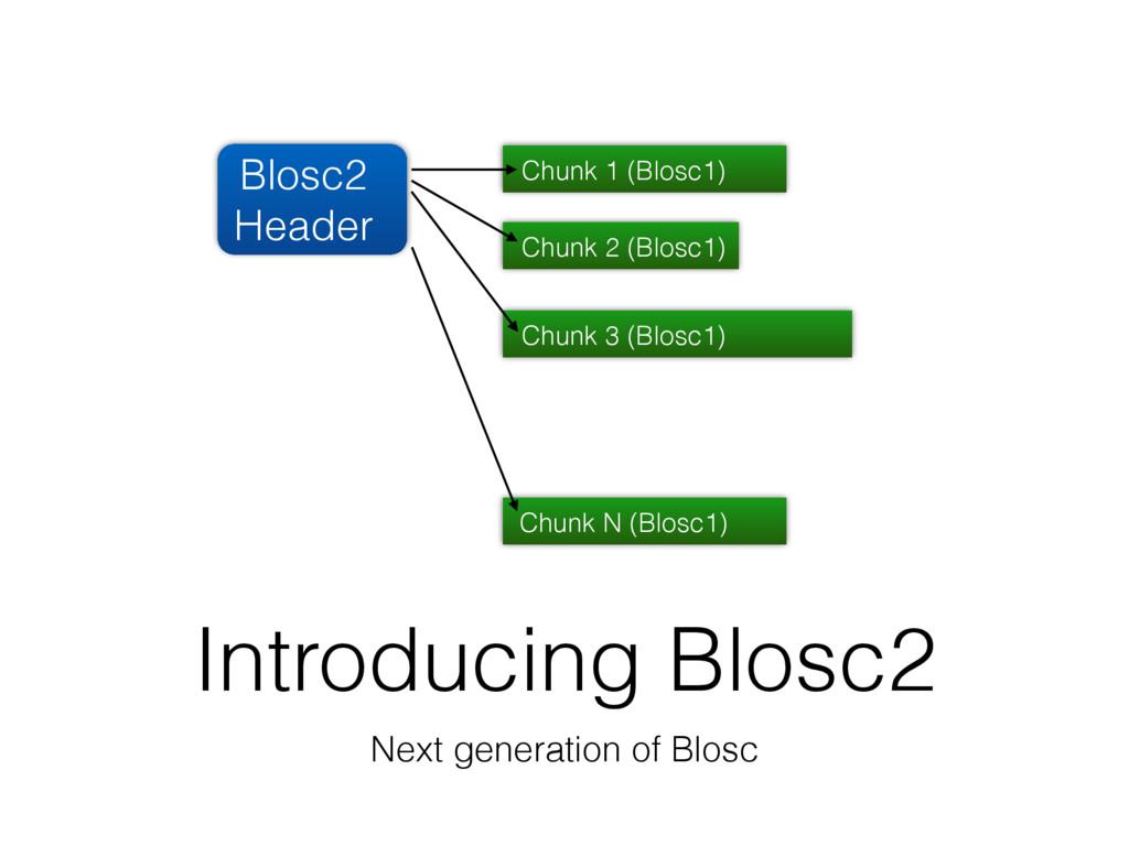 Introducing Blosc2 Next generation of Blosc Blo...