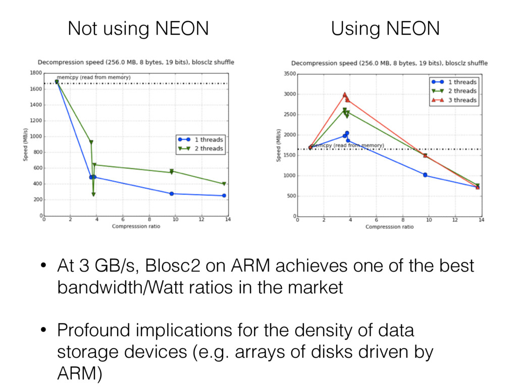 • At 3 GB/s, Blosc2 on ARM achieves one of the ...