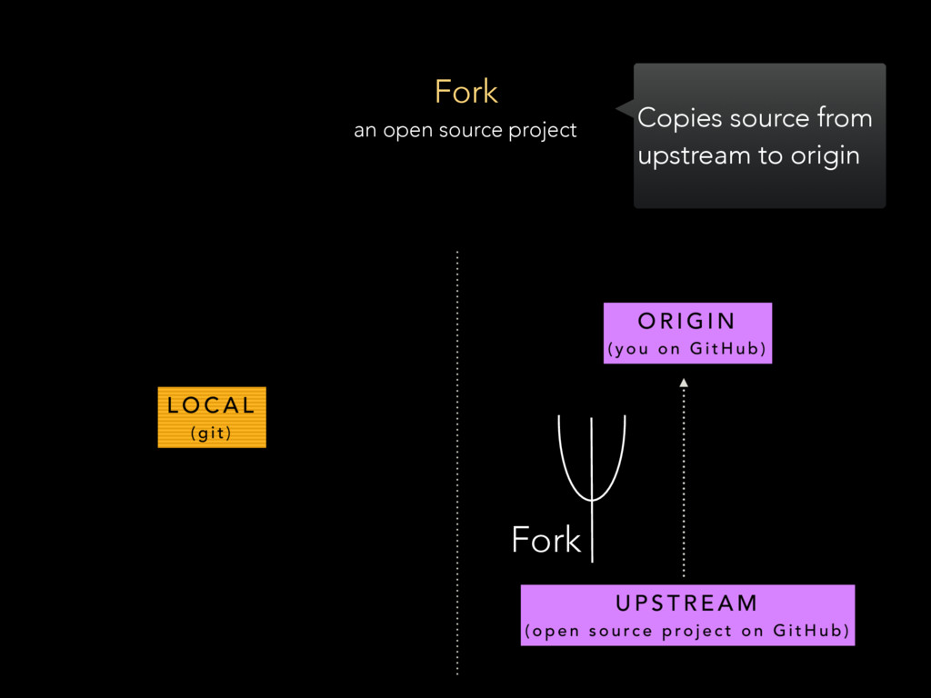 Fork an open source project Fork Copies source ...