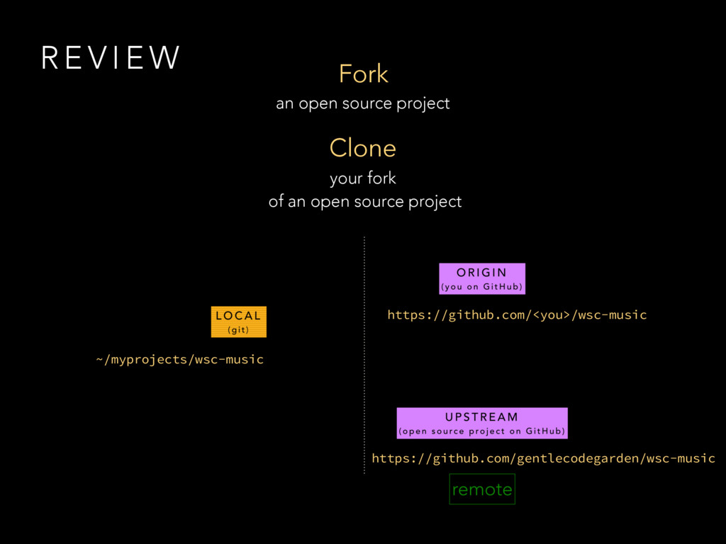 Fork an open source project Clone your fork of ...