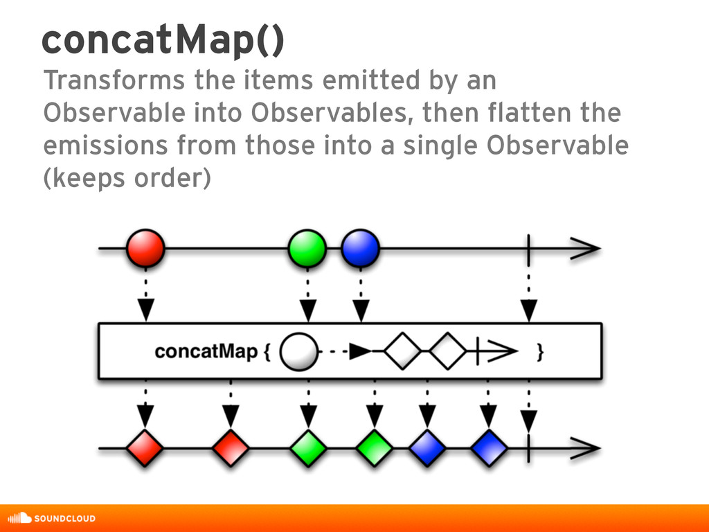 concatMap() Transforms the items emitted by an ...