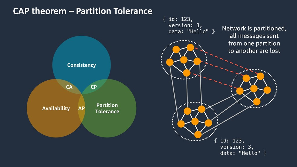 CAP theorem – Partition Tolerance Consistency P...