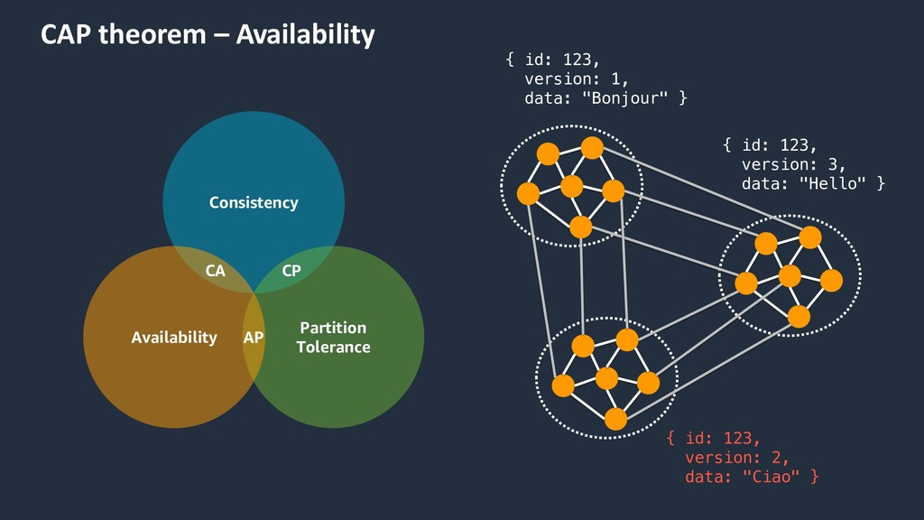CAP theorem – Availability Consistency Partitio...