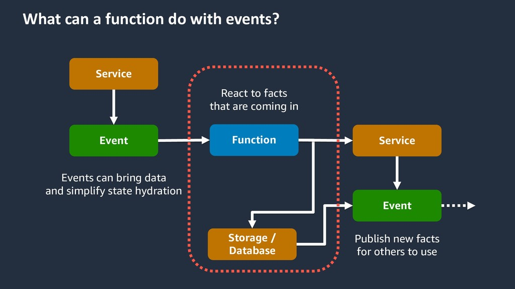What can a function do with events? Function Se...