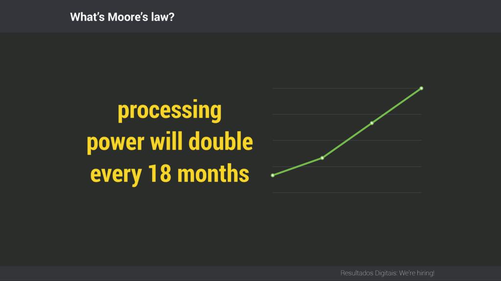 Resultados Digitais: We're hiring! What's Moore...