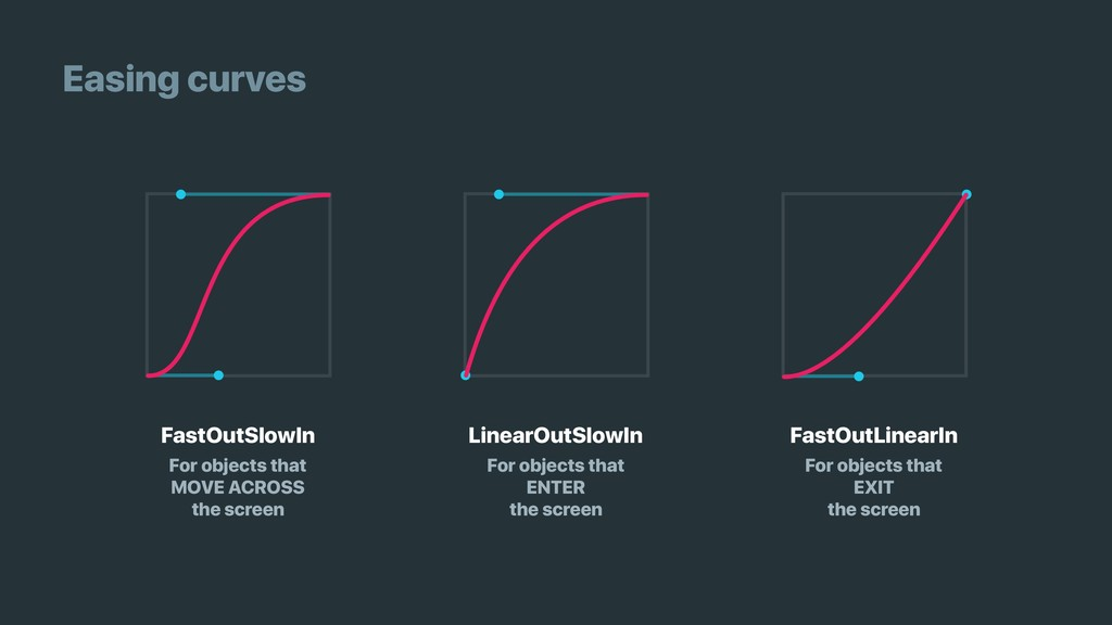 Easing curves FastOutSlowIn LinearOutSlowIn Fas...