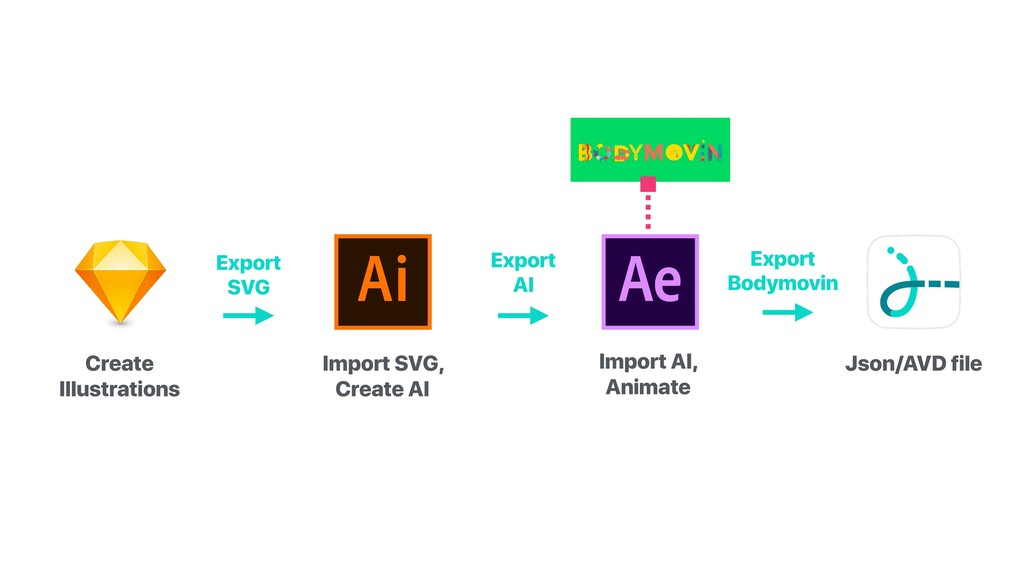 Export SVG Create Illustrations Import SVG, Cre...