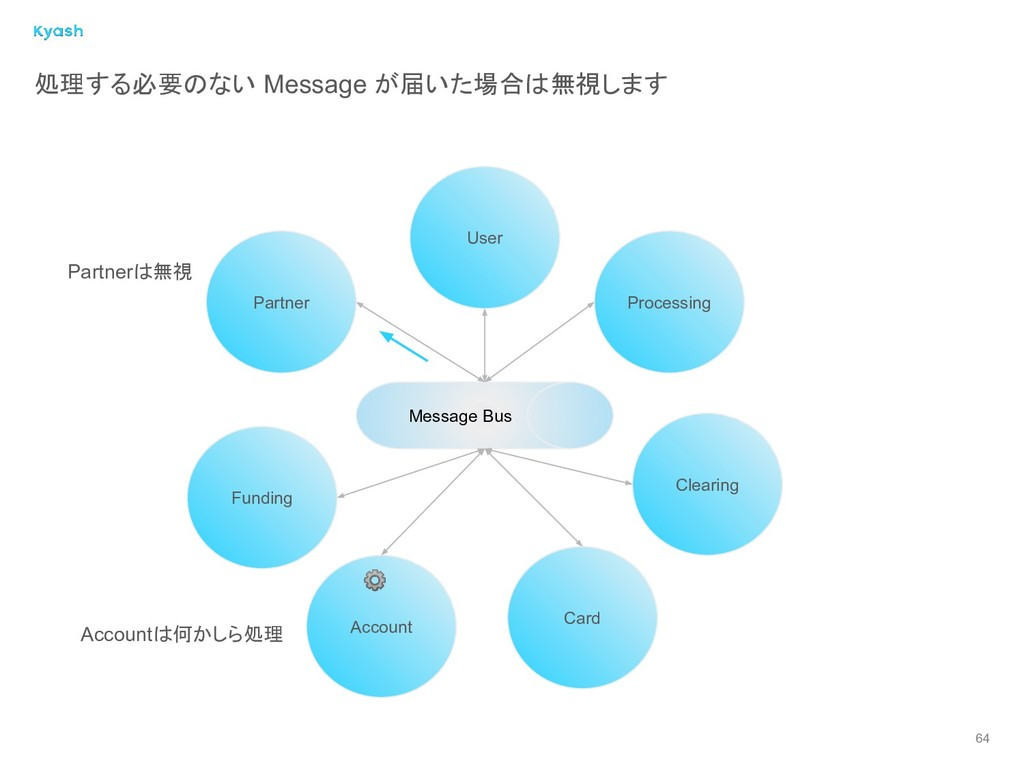 Message Bus Partner User Account Card Processin...