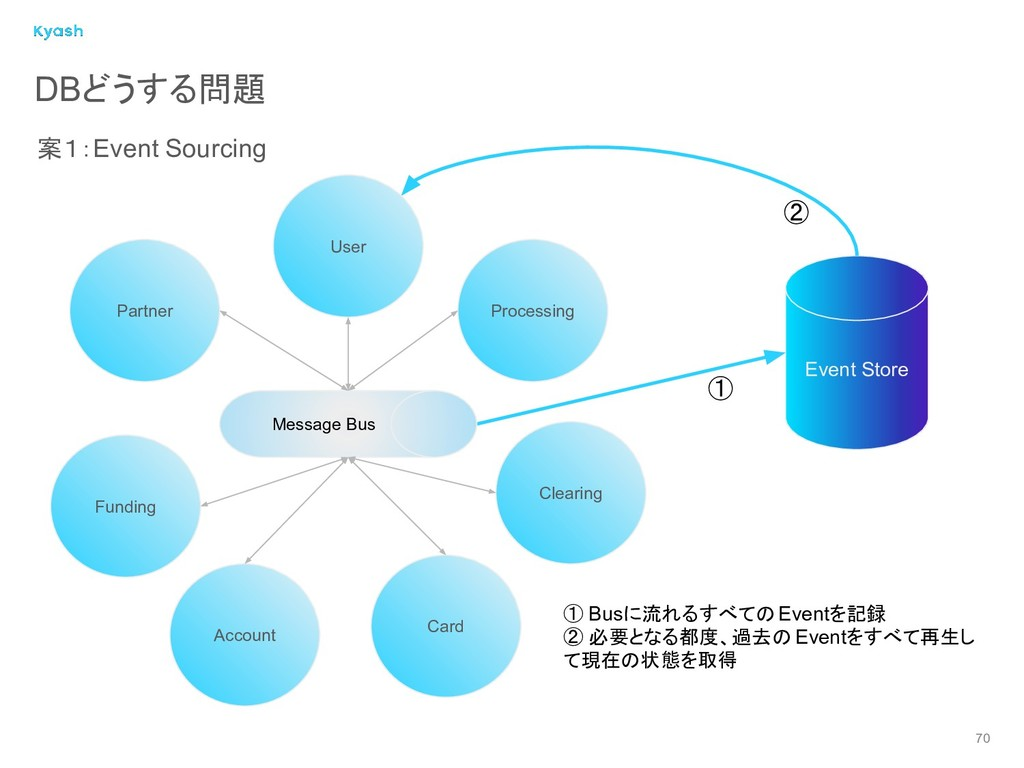 70 DBどうする問題 案1:Event Sourcing Event Store ① Bus...