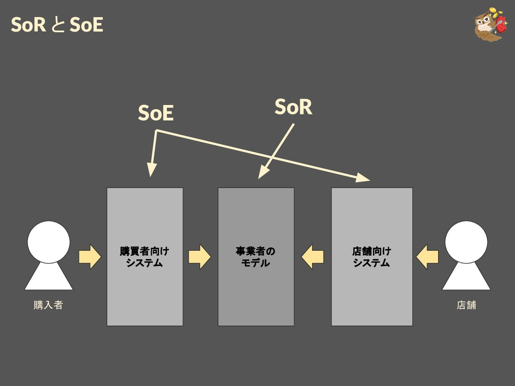 SoR と SoE 購買者向け システム 購入者 店舗 店舗向け システム 事業者の モデル ...