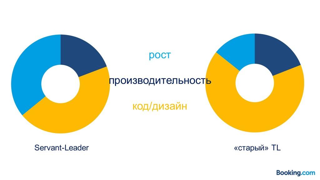рост производительность код/дизайн Servant-Lead...