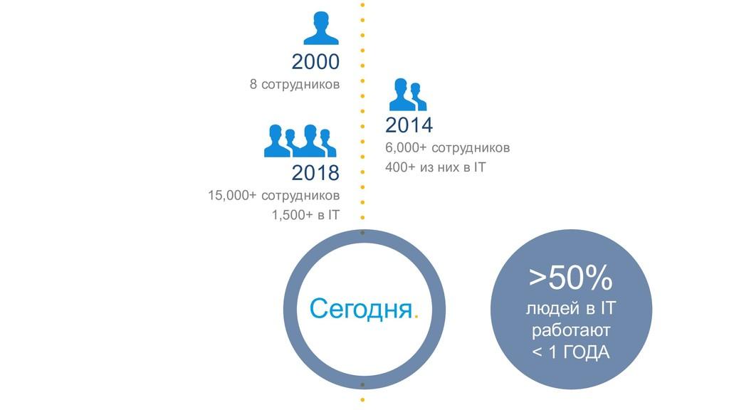 2014 6,000+ сотрудников 400+ из них в IT 2018 1...