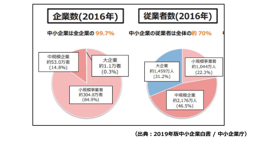 (出典:2019年版中小企業白書 / 中小企業庁)