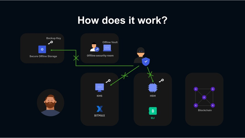 How does it work? Backup Key Blockchain Secure ...