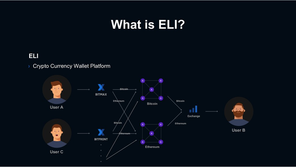 User C What is ELI? ELI › Crypto Currency Walle...