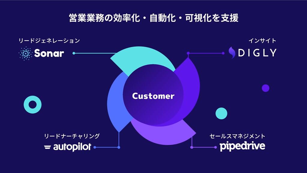 Customer 営業業務の効率化・⾃動化・可視化を⽀援 リードジェネレーション リードナーチ...