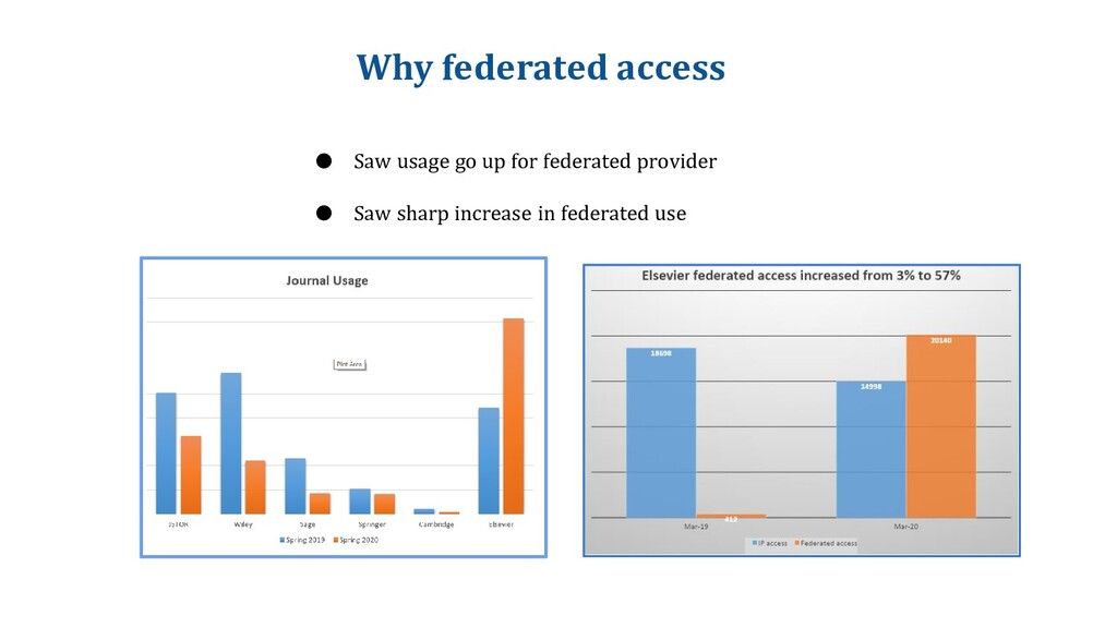Why federated access ● Saw usage go up for fede...