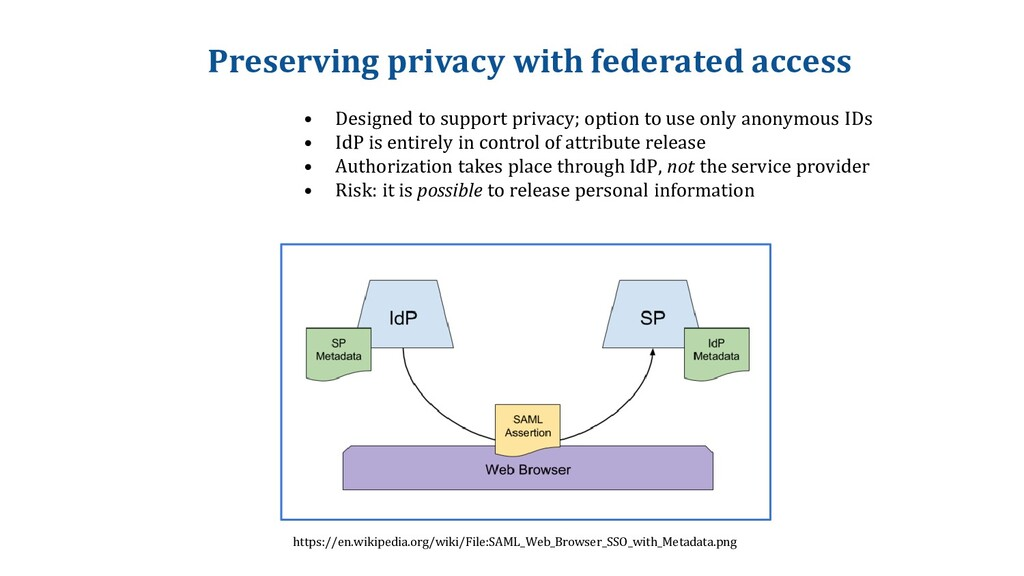 Preserving privacy with federated access • Desi...