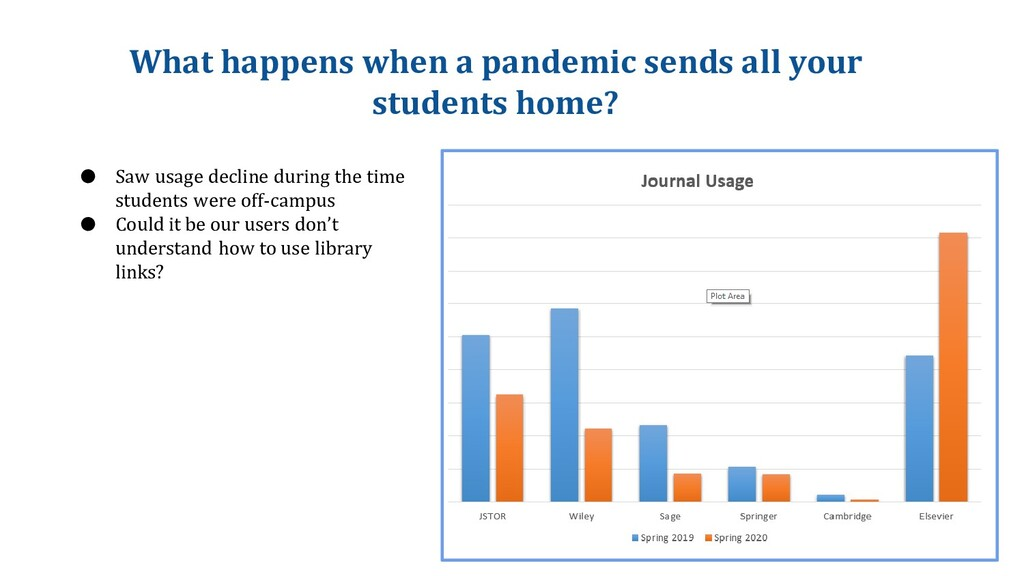 What happens when a pandemic sends all your stu...