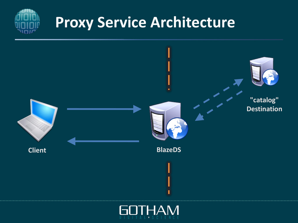 "Proxy Service Architecture BlazeDS Client ""cata..."