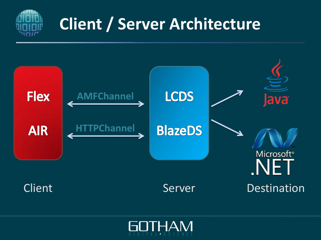 Client / Server Architecture AMFChannel HTTPCha...
