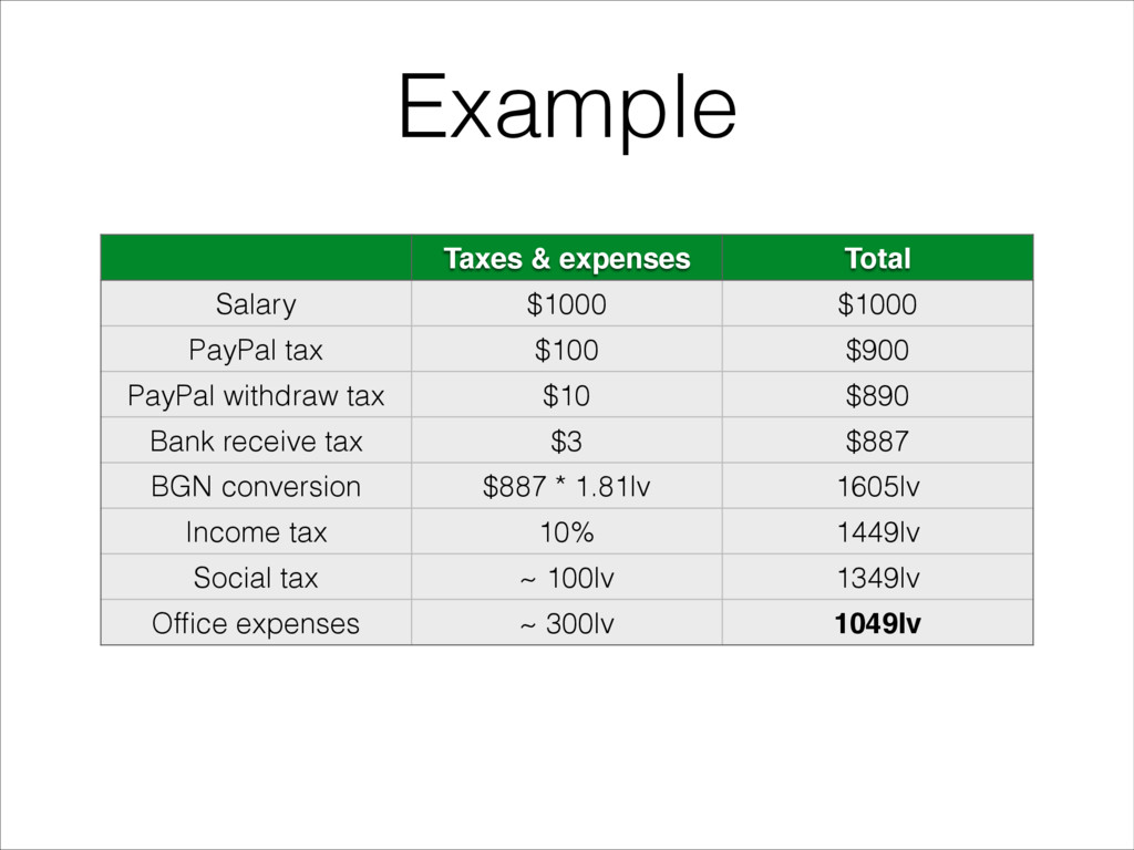 Taxes & expenses Total Salary $1000 $1000 PayPa...