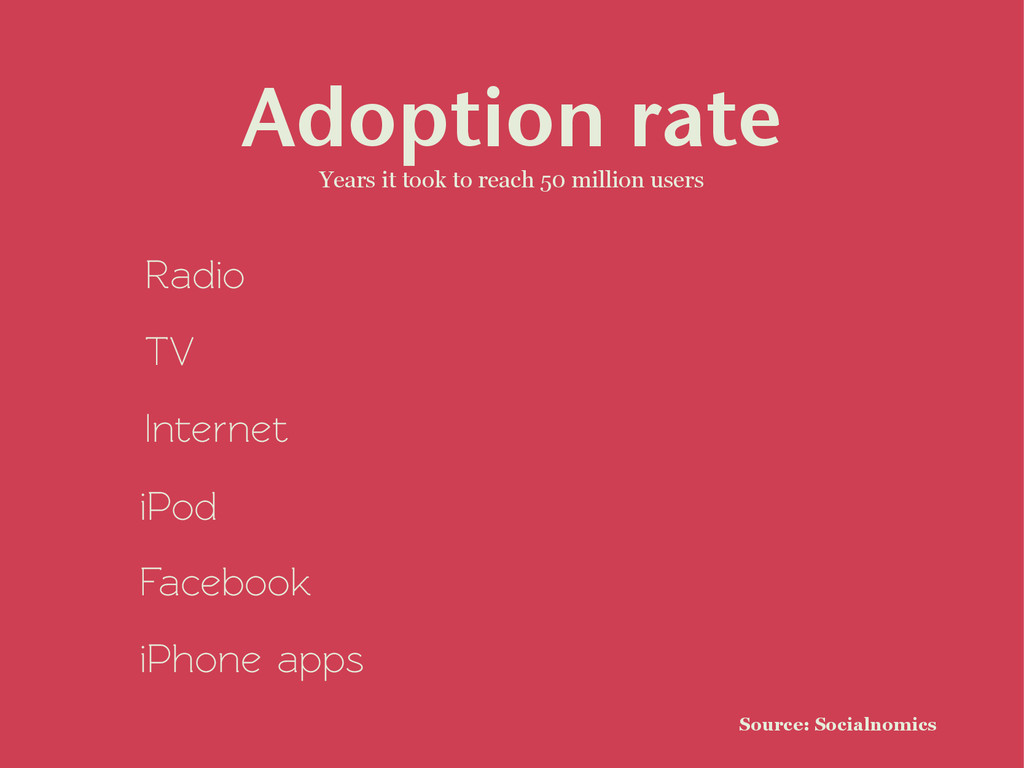 Adoption rate Years it took to reach 50 million...