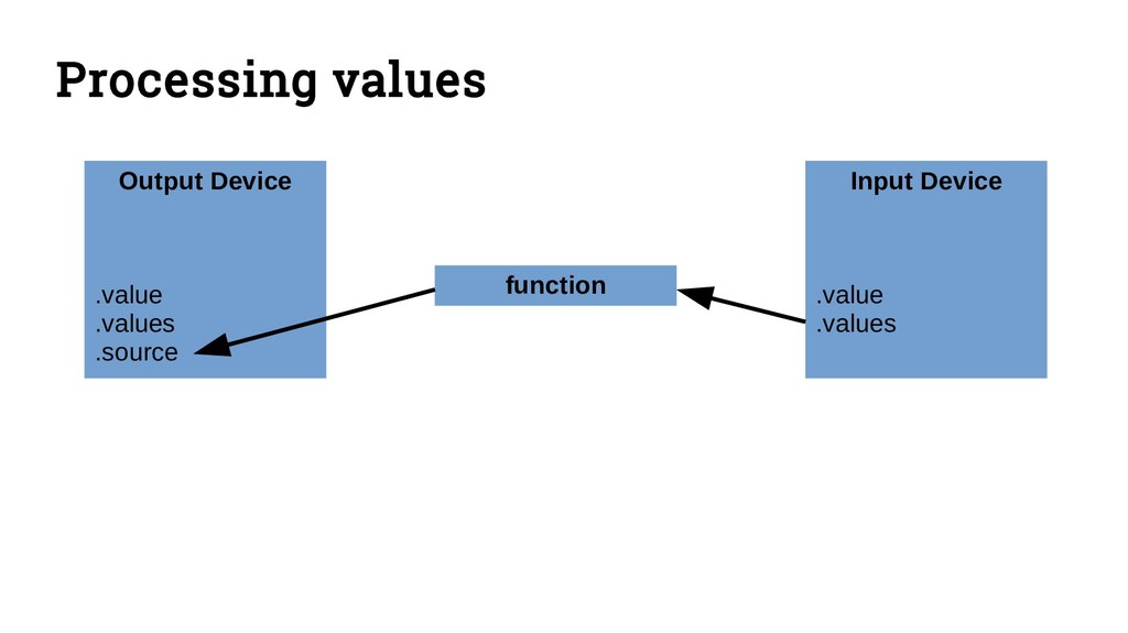 Processing values Output Device .value .values ...