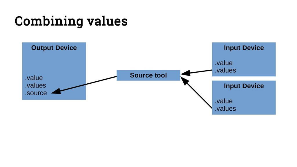 Combining values Output Device .value .values ....