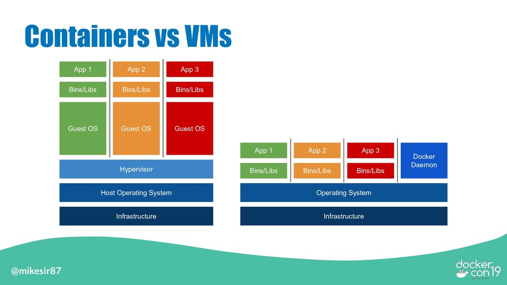 @mikesir87 Containers vs VMs Infrastructure Hos...