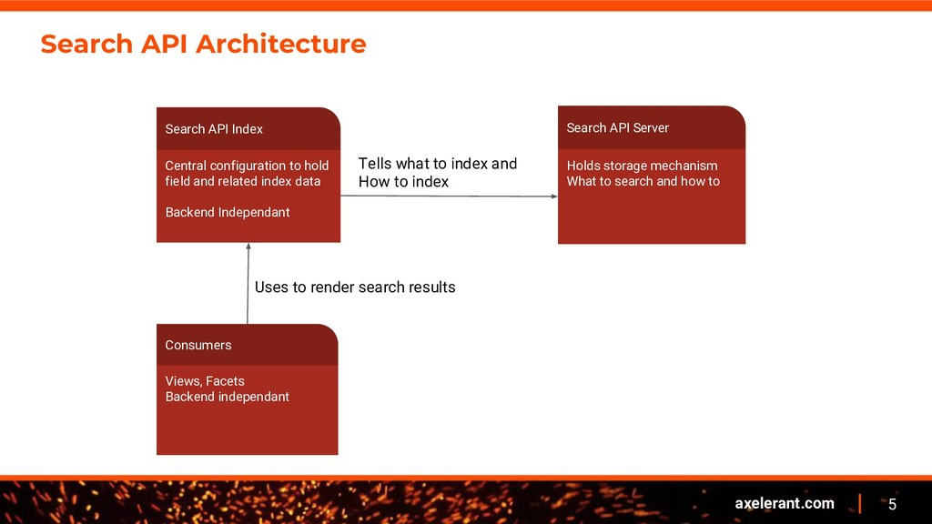 5 axelerant.com Search API Architecture Holds s...