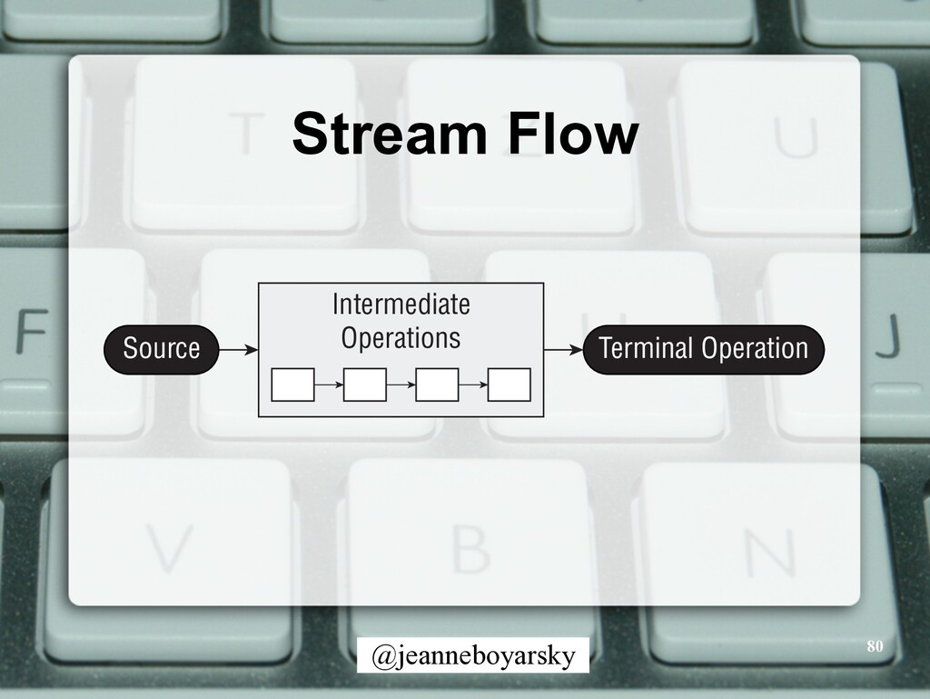 @jeanneboyarsky Stream Flow 80 Intermediate Ope...